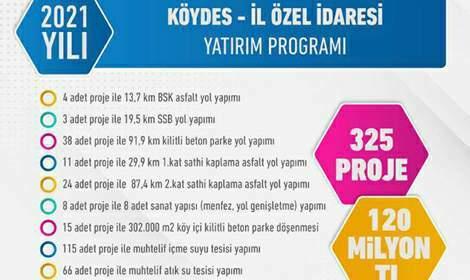 Tokat Köyleri İçin 325 Projeye 120 Milyon Liralık Bütçe